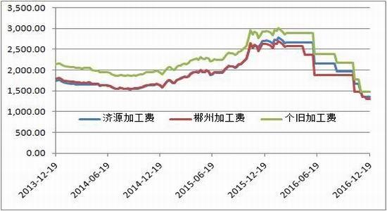 方正中期:铅价止跌回稳