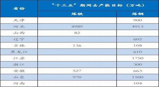 中投年报:铁矿连续过剩