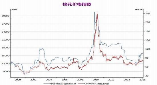 华闻期货:美棉上涨带动