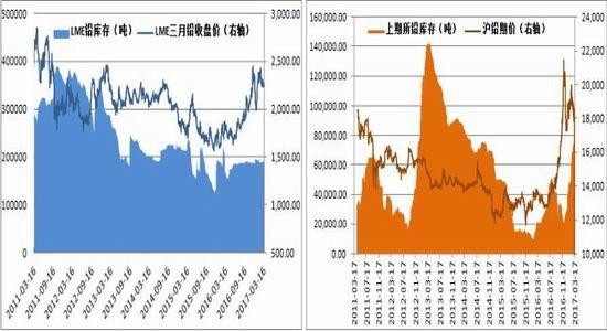 方正中期:美元回调提振