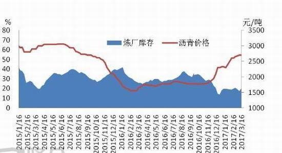 瑞达期货:供需状况乐观