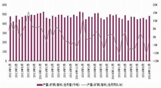 浙商期货:铜矿供应放缓