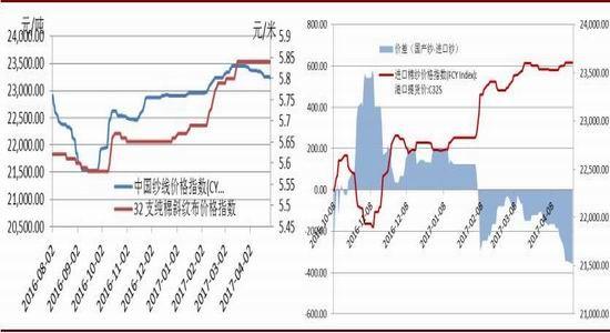 华安期货:国储棉成主流