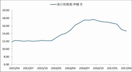 南华期货:需求有所减弱