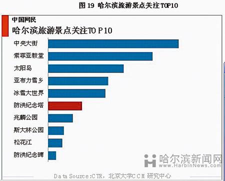 中国旅游城市网誉指数哈尔滨排名第18位(图)