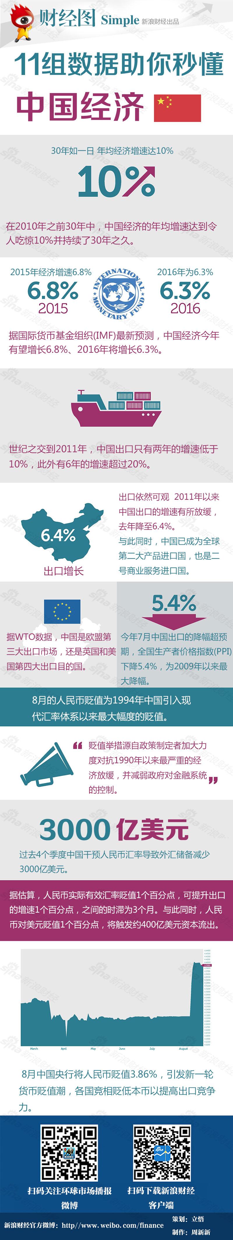 11组数据助你秒懂中国经济