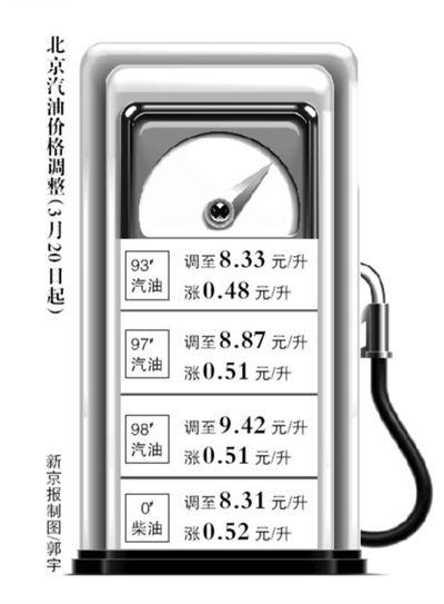北京汽柴油调整后价格