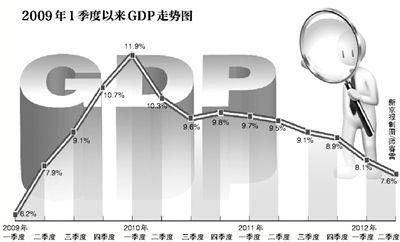 国内gdp_国内gdp增长图