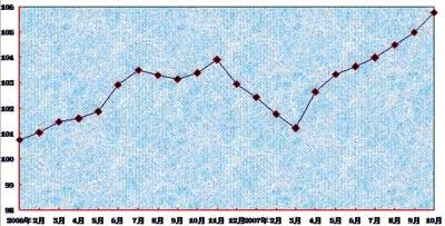 统计局:3月至10月国房景气指数持续走高