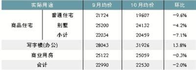 9、10月成交均价对比。数据来源:北京中原地产