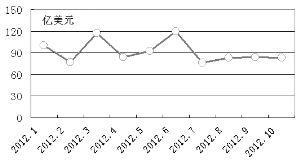 今年1-10月FDI情况   数据来源:商务部网站