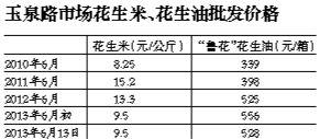 """""""鲁花""""花生油每箱批发价由556元下调至528元,调价因花生米价格回落"""