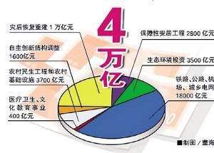 中央再派24检查组督察4万亿投资