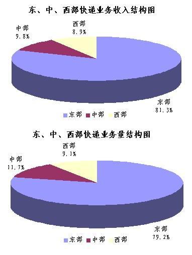 中国邮政网络培训学院_邮政网络教育学院_邮政业务总收入