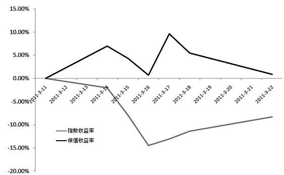图2 日经225指数与(完全)保值组合收益对比