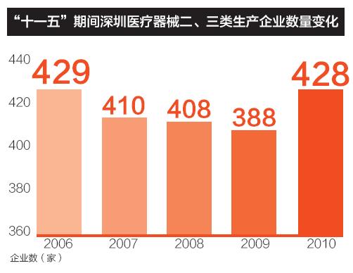 """""""十一五""""期间深圳医疗器械二、三类生产企业数量变化"""