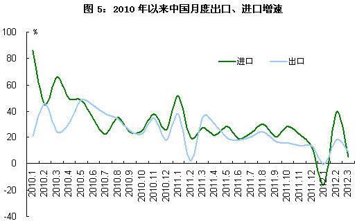 商务部:一季度我国外贸增速明显放缓
