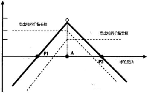 期货市场跨式套利策略_股指期货最新资讯_新
