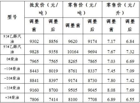 大连成品油价格调整表。