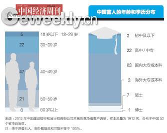 中国富人地图:北京最多宁夏海南等四省最少