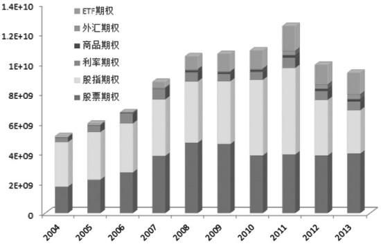 图为全球场内期权合约交易结构(单位:张)   从交易所层面看,目前挂牌ETF期权合约的交易所并不多,历史上曾经推出过ETF期权合约的泛欧证券交易所、约翰内斯堡证券交易所、澳大利亚证券交易所以及德国证券交易所等都因为兼并收购或业务调整等原因放弃了ETF期权业务。根据WFE的统计数据,截至2013年年底,全球仍有ETF期权交易的交易所共有十家,其中绝大部分交易都集中在四家美国交易所。   WFE的统计数据表明,美国的CBOE、ISE、NASDAQ和NYSE四大交易所ETF期权交易量占全球交易总量的99.