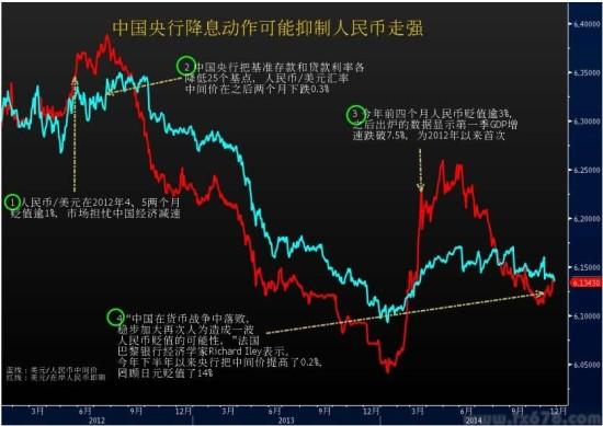 【图解】中国央行降息后料抑制人民币走强