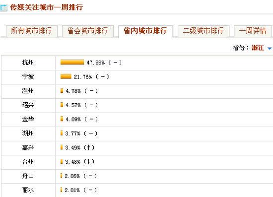 浙江省内城市媒体关注排行Top10(4.5-4.11)