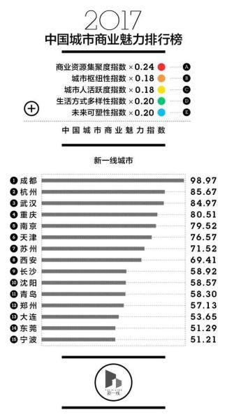 中国新一线城市排名出炉 成都杭州武汉领衔