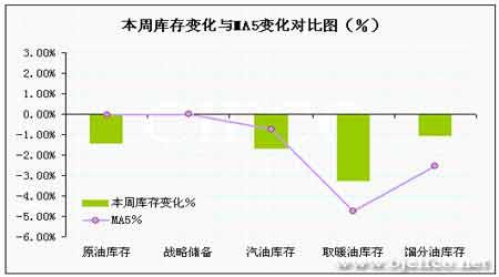 EIA石油报告解读:油市多空转换短期压力增大