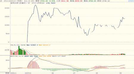 股指研究:仿真交易强势不改投资者依然乐观