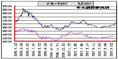 市场研究:胶价十月份后会逐步回落