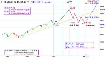 铜价调整基本到位新一轮上涨行情即将启动(5)