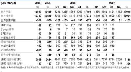欧洲铜消费疲软导致铜价下滑