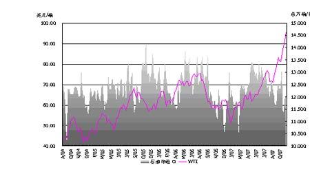市场仍旧多头思维主导原油价格仍将走高(3)