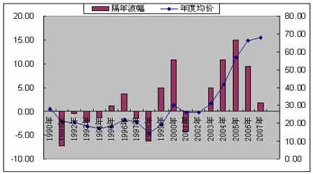投资报告:现货补涨给沪油注入新的动能(4)