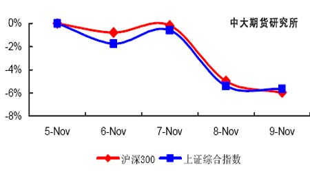 股指研究:加息可能依然存在高位振荡还将持续(2)