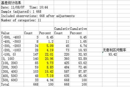 关于大豆a0805与a0901跨月套利模式的分析报告
