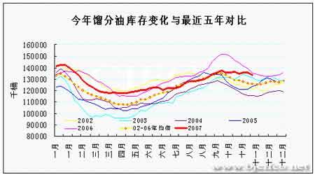 原油冬季需求启动百元大关前暂时调整步伐(3)