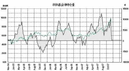能源价格持稳于高位等待确认新的方向(4)