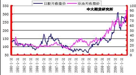 投资报告:胶价后期关注中线买入机会的把握(5)