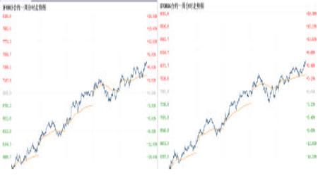 股指研究:仿真期指强势反弹重返上升通道