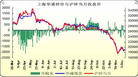 市场多空双方对峙期锌紧随铜价波动