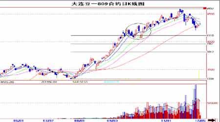 市场研究:政策调控利空连豆中国需求支撑美盘(3)