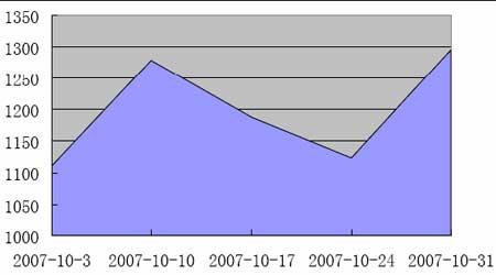 原油看涨100美元国内燃油期货仍以做多为主(4)