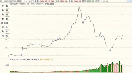 股指研究:调控措施接连出台股指期指震荡下跌