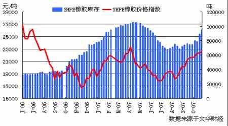 市场研究:商品价格继续支撑天胶市场