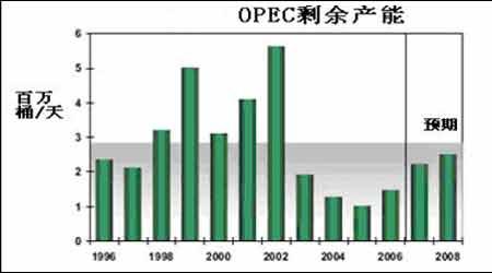 2008年油价展望:或将出现牛头熊尾