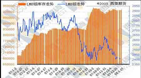 LME金属市场节后大涨带动国内铜价强劲反弹(2)