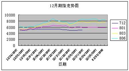 行业研究:股指仿真元月策略分析