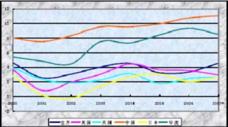英国历年gdp_世界各国历年GDP分析